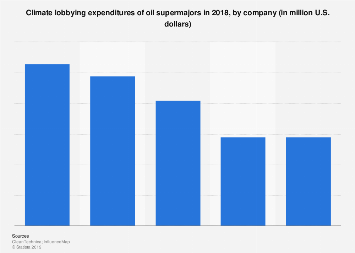 Expenditure of oil supermajors in climate lobbying by company 2018