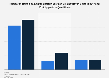 Number of active shoppers on Singles' Day in China 2017-2018, by e-commerce platform