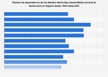 Audiencia de los debates electorales en España 1993-2019