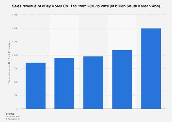 South Korea Ebay Korea Sales Revenue 2018 Statista