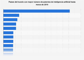 Países con mayor número de patentes de inteligencia artificial hasta 2019