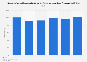 Nombre d'homicides répertoriés en France 2011-2018