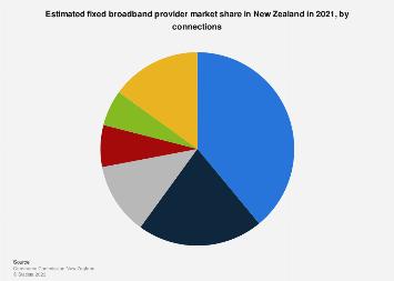 Broadband providers estimated market share in New Zealand 2018