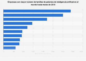 Inteligencia artificial: empresas con más familias de patentes en el mundo en 2019