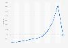 Internet de las cosas: número de solicitudes de patente en el mundo 2009-2018