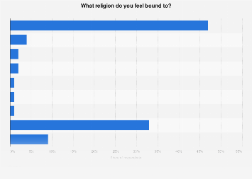 Sense of belonging to a religion in France 2018