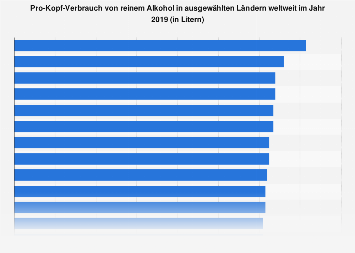 Pro-Kopf-Konsum von reinem Alkohol in ausgewählten Ländern weltweit bis 2017