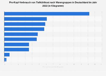 Pro-Kopf-Verbrauch von Tiefkühlkost nach Warengruppen in Deutschland 2018