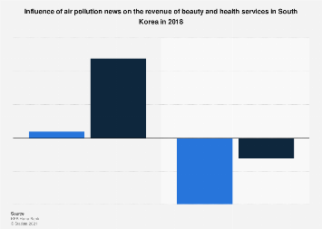 Air pollution news influence revenue of beauty and health services South Korea 2018