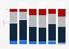 Niveau de confiance des Français en la justice selon la CSP 2017