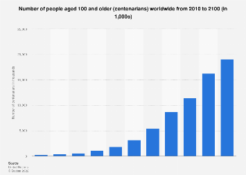 Number of centenarians worldwide 2010-2100