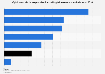 Opinion on whose responsibility it is to curb fake news in India 2018