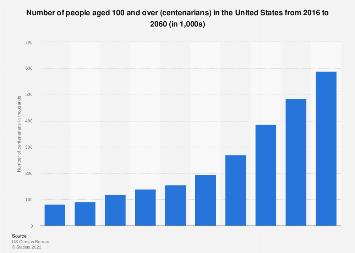 Number of centenarians in the U.S. 2016-2060