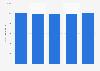 Nombre de salariés de micro-entreprises françaises 2011-2016