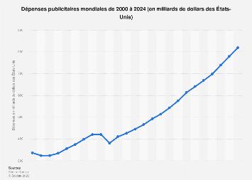 Dépenses publicitaires mondiales 2000-2021
