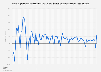Annual GDP growth for the United States 1930-2019