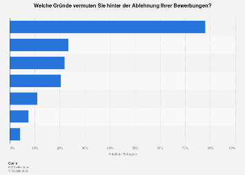 Ablehnung von Bewerbungen arbeitssuchender Informatiker in der Schweiz 2019