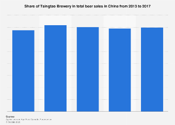 Tsingtao Brewery's beer sales share in China 2013-2017