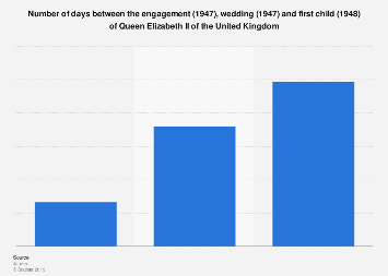 Days between engagement, wedding & first child of Queen Elizabeth II, United Kingdom