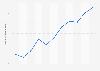 Valor ventas camarones y langostinos diversos en España 2008-2018