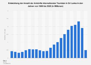 Ankünfte internationaler Touristen in Sri Lanka bis 2018