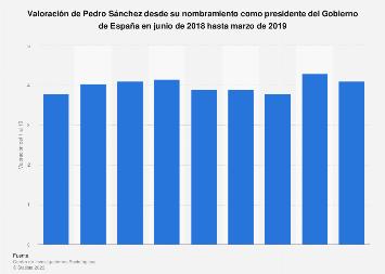 Valoración de Pedro Sánchez desde junio de 2018 hasta marzo de 2019