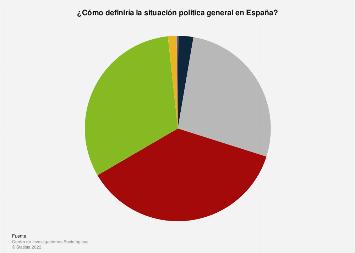 Percepción sobre la situación política de España en abril de 2019