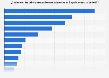 Principales problemas existentes según la población en España en abril de 2019