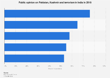 Opinion on Pakistan, Kashmir and terrorism India 2018