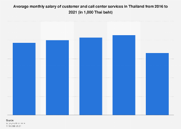 Customer service and call center average monthly salary Thailand 2016-2019