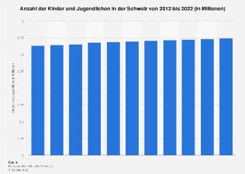 Kinder und Jugendliche in der Schweiz bis 2018