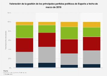 Elecciones generales en España: valoración de los partidos políticos en marzo de 2019