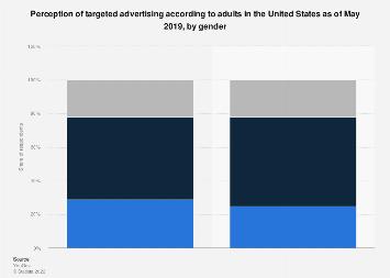 Adult views on targeted advertising in the U.S. 2019, by gender