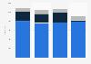 Nombre de salariés dans la construction de bâtiments par profession France 2014-2017