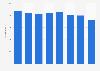 Chile: number of fetal deaths 2010-2016