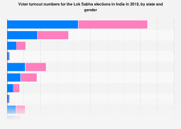 Voter turnout numbers for Lok Sabha elections by state and gender 2019