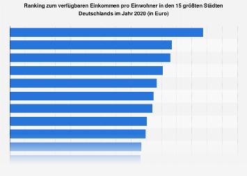 Ranking zum verfügbaren Einkommen in den größten Städten in Deutschland 2016