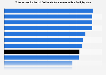 Voter turnout for general elections by state India 2019