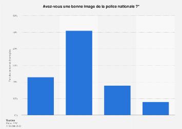 Image de la police nationale auprès des Français 2019