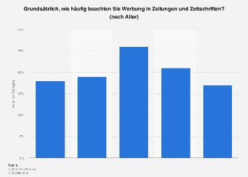 Umfrage zu wahrgenommener Werbung in Zeitungen/Magazinen in der Schweiz im Jahr 2018
