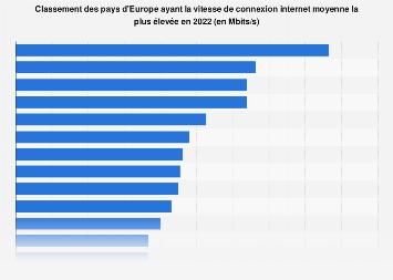 Pays d'Europe ayant le débit internet moyen le plus élevé en 2018