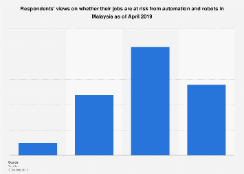 Perceptions on losing work to automation and robots Malaysia 2019