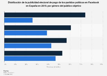 Público objetivo de la publicidad electoral en Facebook en España en 2019, por género