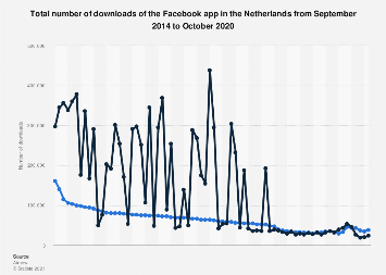 Monthly Facebook app downloads in the Netherlands 2017-2019