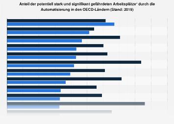 Gefährdete Arbeitsplätze durch die Automatisierung in OECD-Ländern 2019