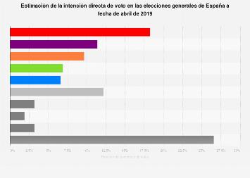 Elecciones generales: intención directa de voto en España en abril de 2019
