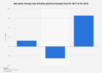 Net sales change rate of Indian pharma industry in 2017-2019