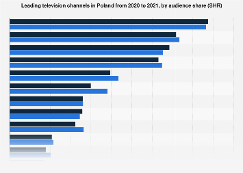 Poland: most viewed TV channels 2021 | Statista