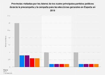 Elecciones 2019: provincias españolas visitadas por los 4 candidatos a presidente