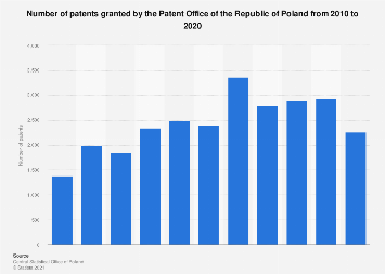 Patents granted in Poland 2010-2017